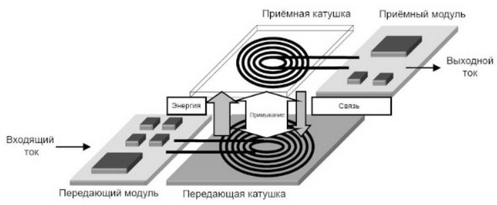 Суть беспроводной зарядки