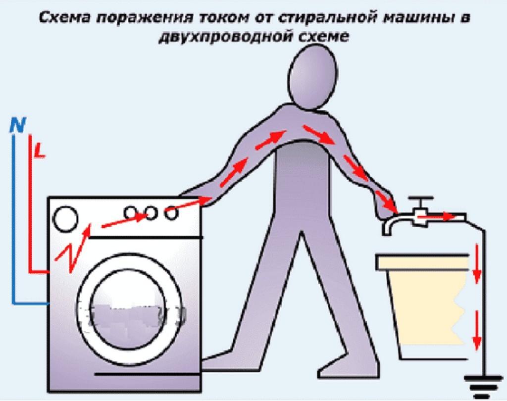 Стиральная машина бьет током что делать